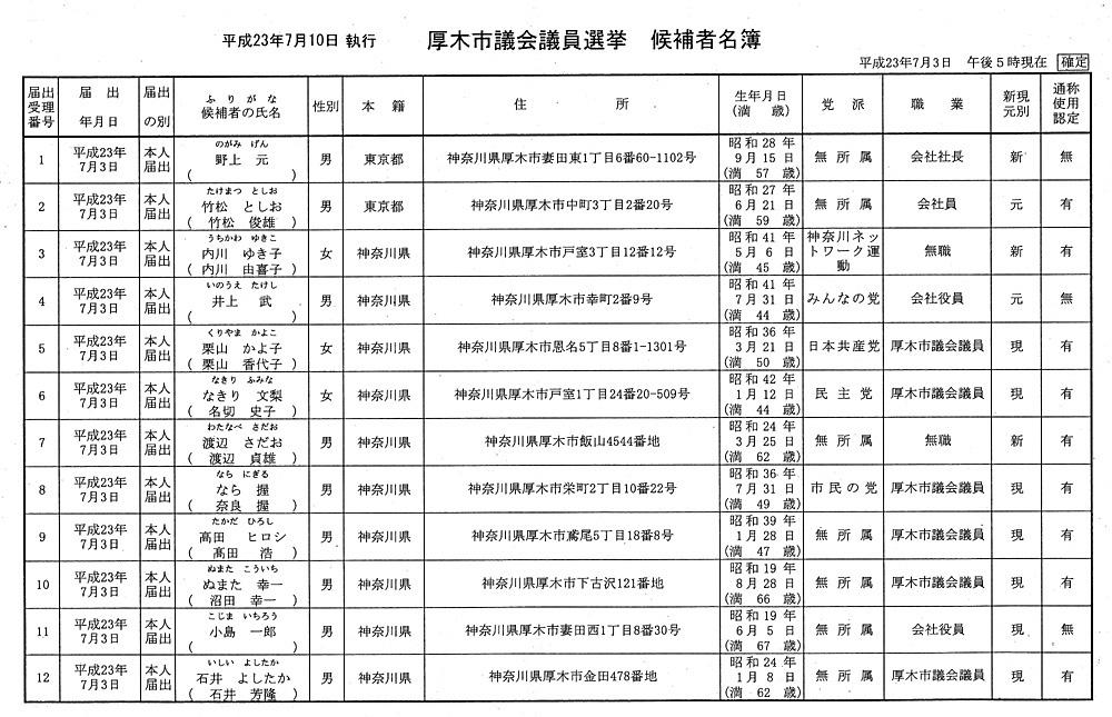 立候補者名簿
